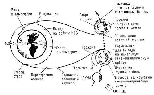 """Хостинг от. uCoz.  Схема полёта космического корабля  """"Аполлон """" ."""