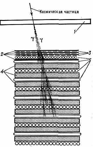 Схема ионизац. калориметра