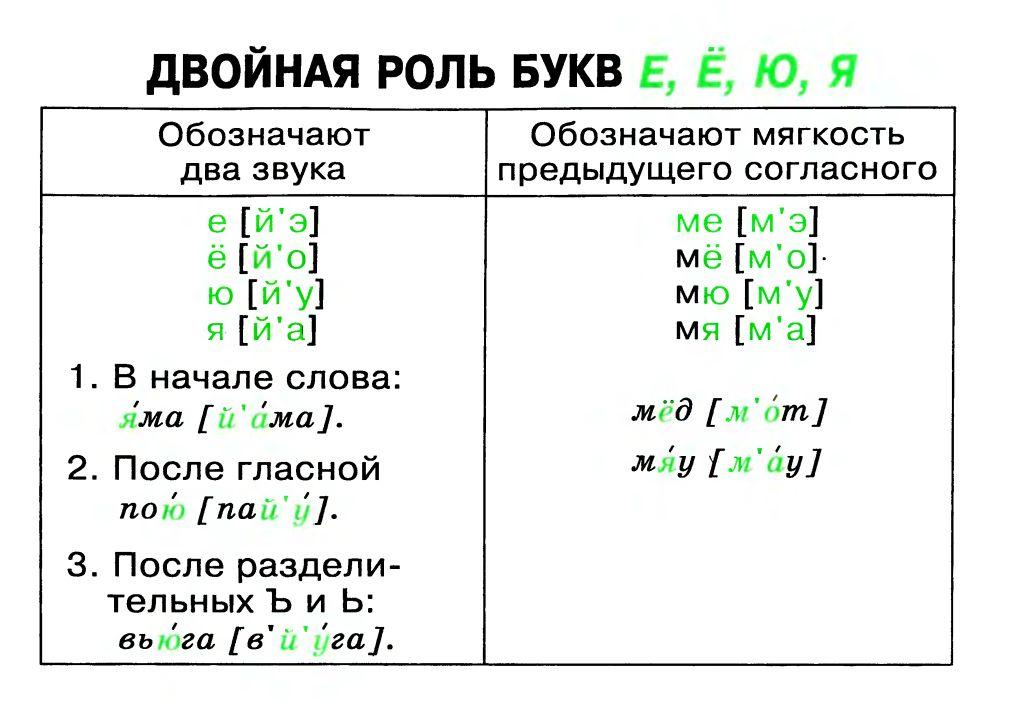 языка в таблицах и схемах